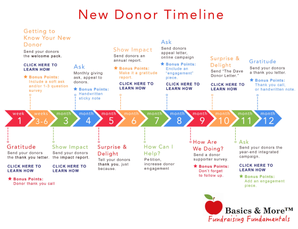 Mapping the donor journey  What systems do you have in place